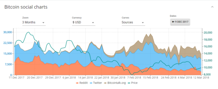 Social charts for analyzing cryptocurrency reddit, twitter and bitcoin talk activity
