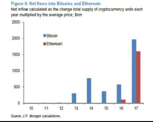 Total fiat inflows to crypto from 2009