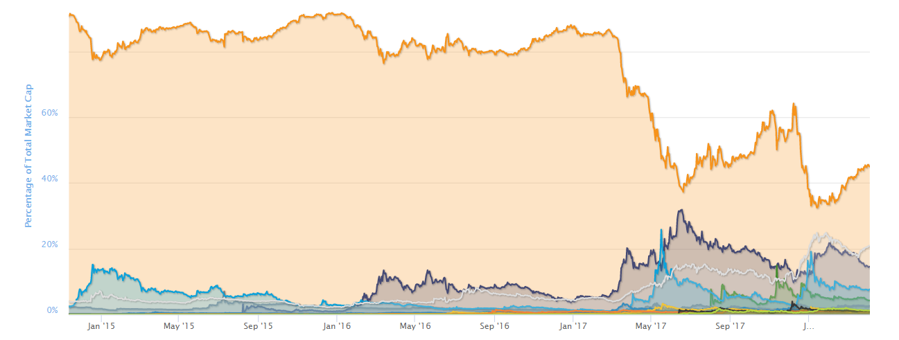 Bitcoin dominance history