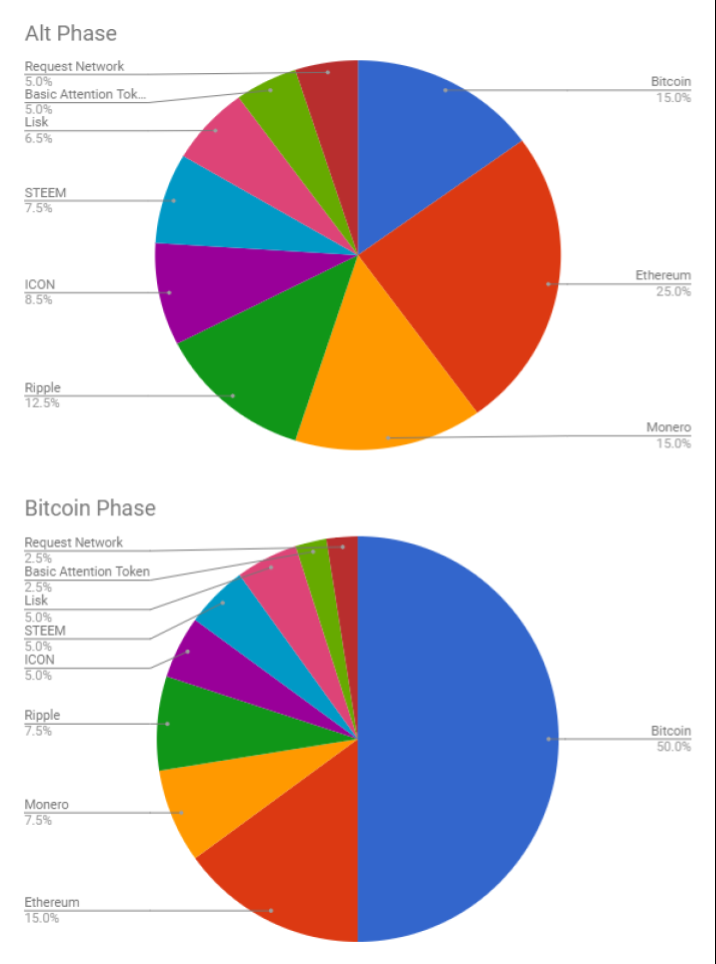 Portfolio adjustment for bitcoin alt cycles