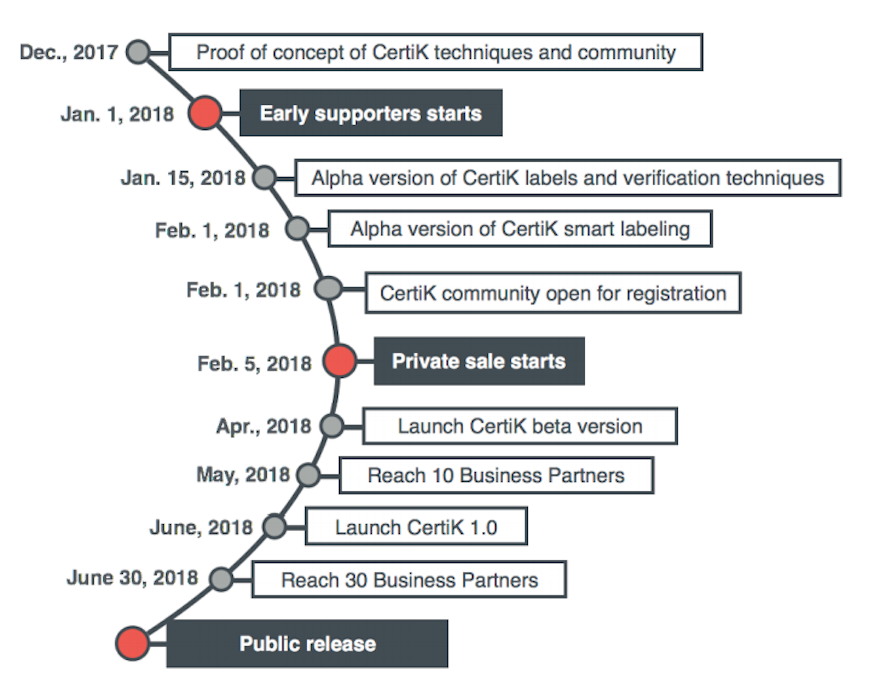 Image result for certik roadmap