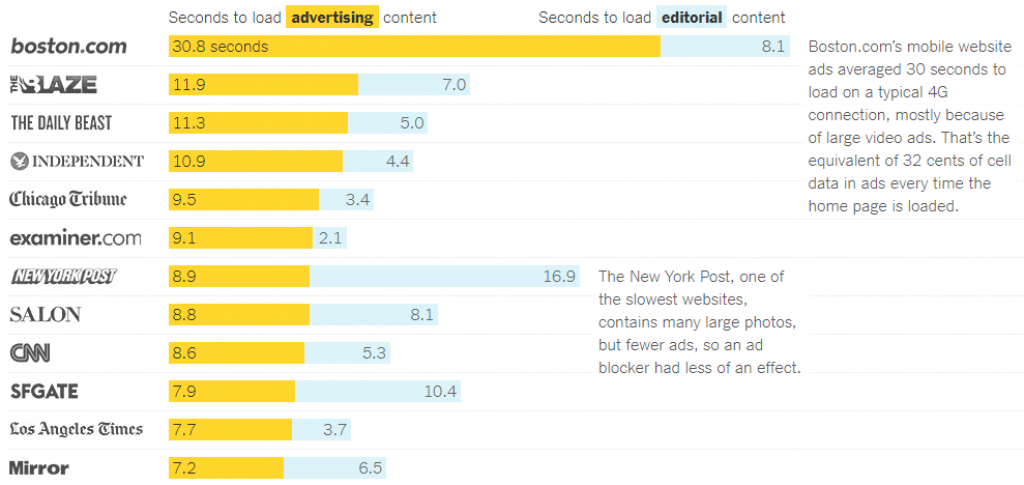 The cost and time taken to load ads and trackers on popular news sites