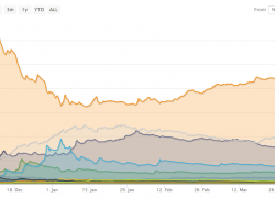 Bitcoin Dominance Falls Sharply as Alt-Cycle Takes Hold Sooner than Predicted